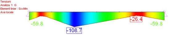 Ce reprezinta SxxMax si SxxMin pentru un element liniar