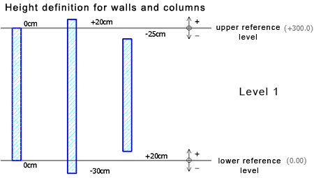 How is the height of structural elements defined