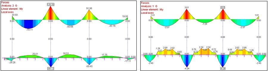 Cum se modelează un reazem elastic liniar