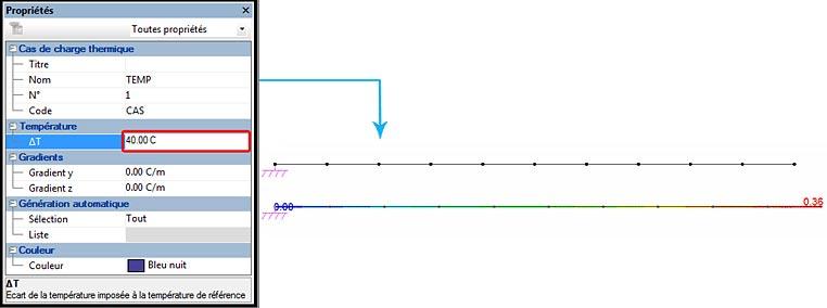 Comment appliquer une charge de température