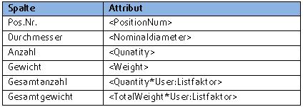 Wie kann man eigene Attribute in der Liste verwenden