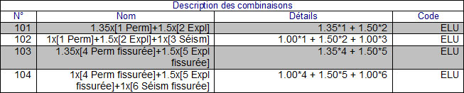 Comment utiliser l'option de calcul par phase