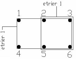 Cum se creează etrieri cu ramuri multiple