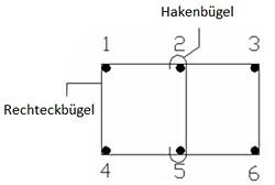 Wie können mehrschnittige Bügel erzeugt werden