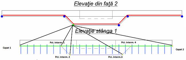 Care sunt avantajele utilizării distribuţiei variabile pe 2 direcţii