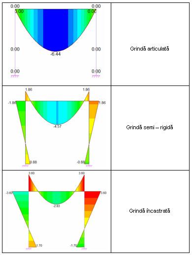 Cum se creează noduri semirigide pe elemente liniare?