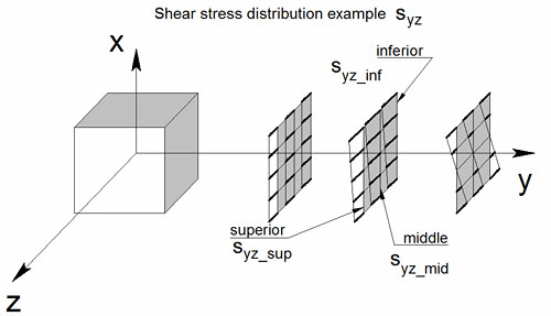 What is the output convention for planar element internal stresses