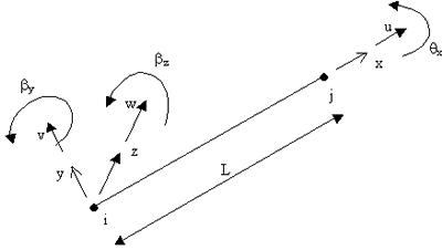 Quelles sont les différences entre les éléments ' Poutre ' et ' Poutre C ' (Poutre Courte)