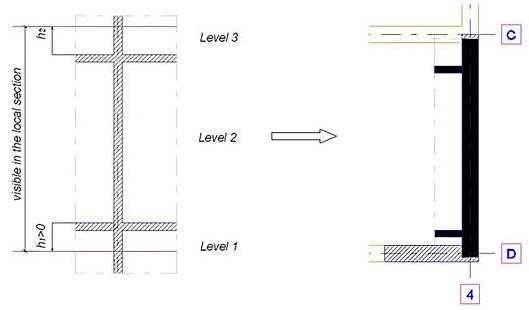 Comment sont créées les coupes locales pour les voiles sur Advance Concrete?