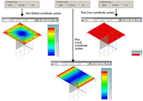 In what coordinate system can the Advance Design results be expressed