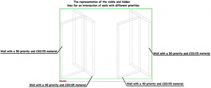What is the importance of the concrete elements priority in overviews in Advance Steel?
