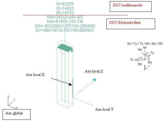Comment sont exprimés les efforts sur les voiles et les poteaux dans un calcul aux éléments finis