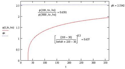 Comment entrer les coefficients ψ0 et ψ1 dans le calcul de la flèche nuisible