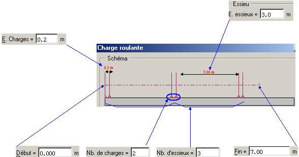 Comment modéliser les charges roulantes dans Arche Longrine