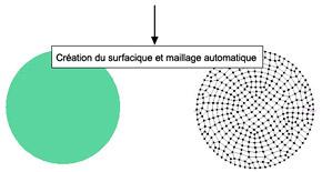 Comment modéliser un élément surfacique à partir d'un contour quelconque