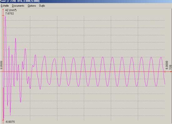 Comment visualiser l'évolution dans le temps de l'accélération subie par un point d'une structure au démarrage d'une machine (chargement temporel)