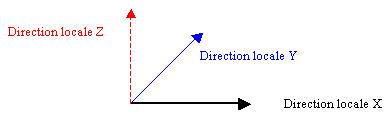 Que signifient les différentes contraintes communes définies dans les éléments surfaciques
