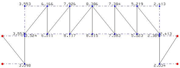 Comment afficher les déplacements maximum d'un contreventement suivant l'axe Z