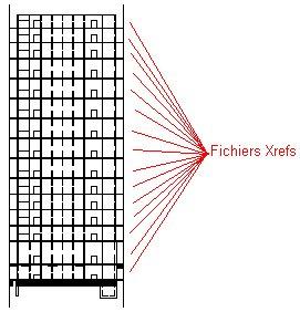 Quelle méthode de travail adopter pour quelle étude, doit-on utiliser les Xrefs