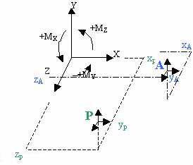 Comment exprimer le torseur donné dans les notes synthétiques au centre de poussé en un point quelconque