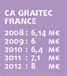 GRAITEC France double la mise