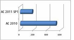 Advance Concrete - Mise à jour des listes d'aciers