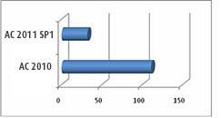 Advance Concrete 2011 - Timp de lansare redus