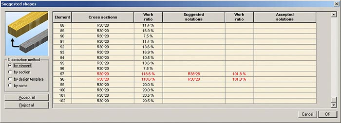 Maximize the efficiency of the materials used in the project