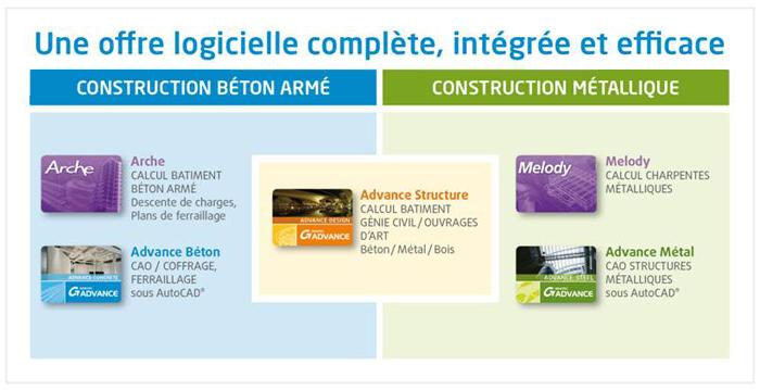 Logiciels GRAITEC : Calcul de structure et CAO pour l'industrie de la construction