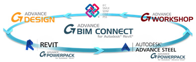 Graitec BIM Technology - CAD and Analysis software interoperability