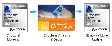 Graitec Structural Analyses product