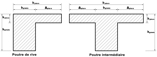 Comment peut-on modéliser un plancher en diaphragme rigide