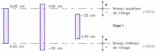 Comment définir la hauteur des éléments de structure