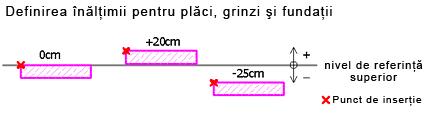 Cum se defineşte înălţimea elementelor structurale