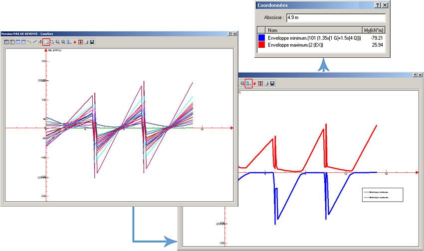 Comment utiliser les courbes de résultats