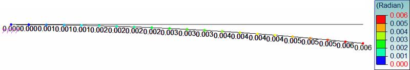 Cum se generează o încărcare din variaţia de temperatură