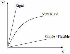 How are semi rigid connections on linear elements created