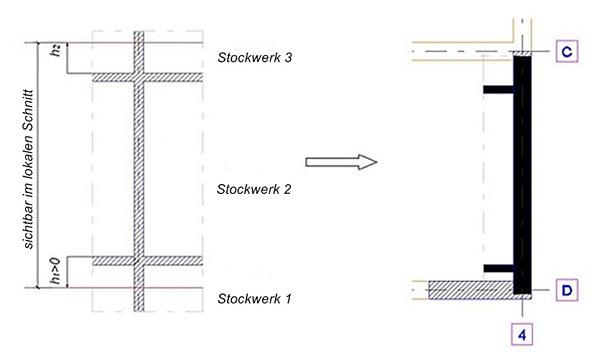 Wie werden örtliche Schnitte für Wände erzeugt?