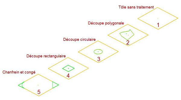 Comment déterminer la surface exacte à peindre d'une tôle ?