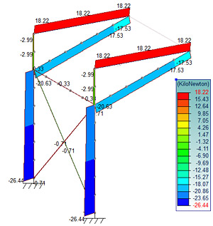 Cum se modelează o structură cu cabluri?