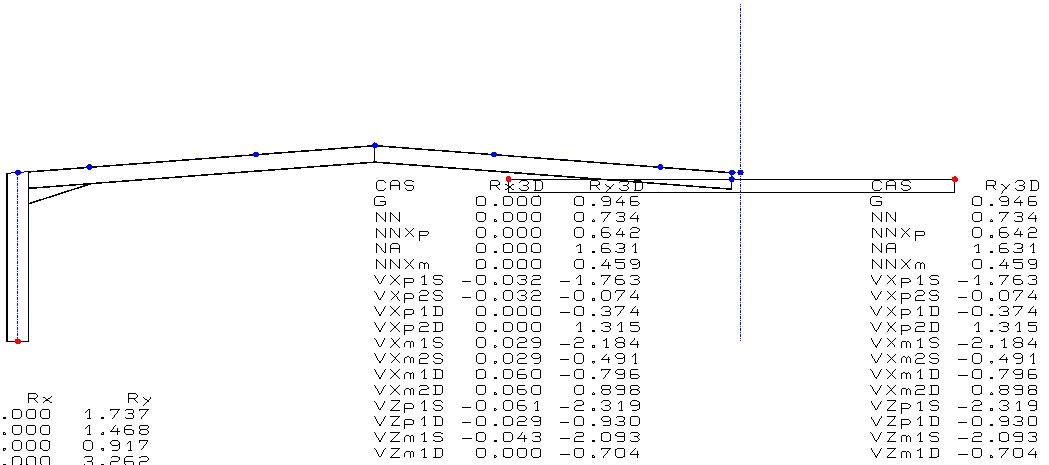Comment modéliser le plan secondaire d'une poutre de reprise pour récupérer les efforts horizontaux sur cette poutre ?