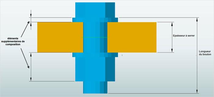 Comment la longueur des boulons est-elle calculée dans Advance Steel?