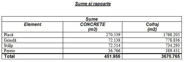 Cum se poate obţine cantitatea de beton(m<sup>3</sup>) şi cofraj(m<sup>2</sup>) pentru un model din Advance Concrete?