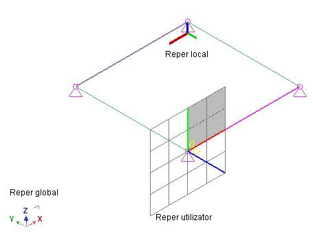 În ce sistem de coordonate  pot fi exprimate rezultatele Advance Design