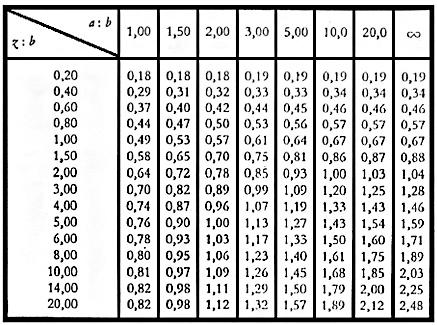 Quel est l'algorithme utilisé pour calculer KTZ sur les appuis élastiques ?