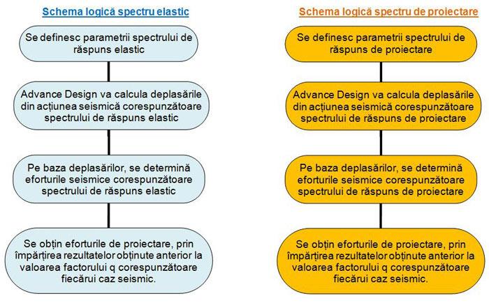 Cum se efectuează calculul seismic folosind spectrul elastic sau spectrul de proiectare ?