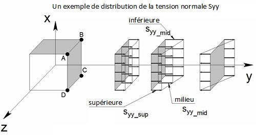 Quelle est la convention pour les contraintes dans les éléments surfaciques ?