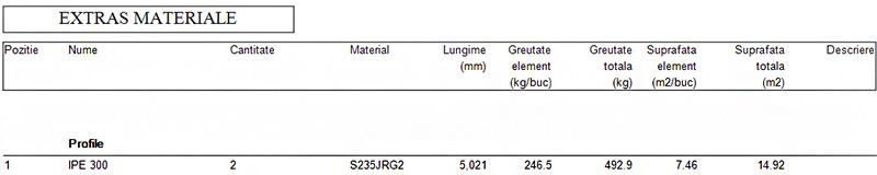 Cum este afişată grinda ajurată în detalii, extras de materiale şi fişiere NC?