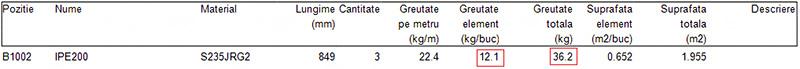 Care sunt principalele atribute de şablon utilizate în extrasele de materiale (BOM)