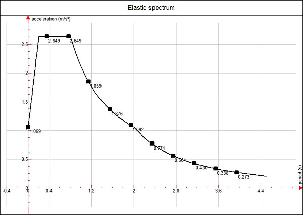 How is a seismic calculation performed using an elastic spectrum or a design spectrum?